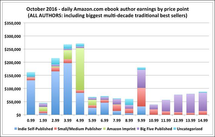 Prix des livres et ventes sur Amazon